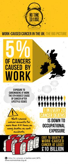 Work-caused cancer in the UK: the big picture. Please share and help us raise awareness of this problem. http://bit.ly/1yQSCqR