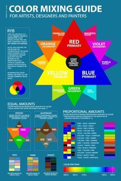ryb-color-mixing-chart-guide-poster-tool-formula-pdf-blue Color Mixing Chart Acrylic, Color Mixing Guide, Paint Color Chart, Mixing Paint Colors, Color Theory, Watercolor Art, Watercolor Mixing, Colors And Emotions, Color Meanings