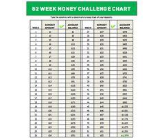 Le 52 week money challenge, le défi pour économiser