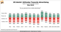 """American adults are more apt to generally dislike (61%) than like (34%) advertising, according to a recent YouGov study [pdf]. In fact, intense dislike (""""dislike a lot"""") outweighs liking advertising """"a lot"""" by an almost 6-to-1 margin (28% vs. 5%) among the 1,000 adults surveyed. However, some..."""
