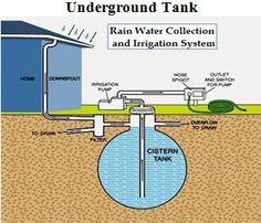Underground Tank System
