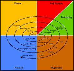 Spiral Model for Project Management #albertobokos