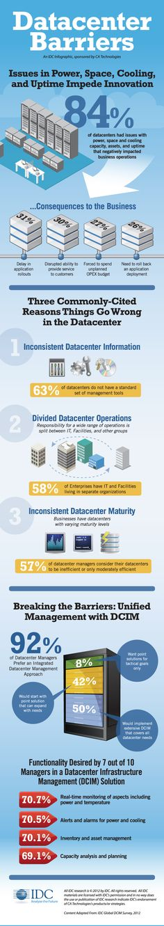 Power, Space & Cooling Capacity Emerging as Barriers to Datacenter Innovation