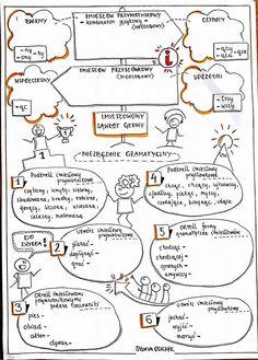 Nina Katherine P's media content and analytics School Life, Back To School, Polish Language, School Planner, Eighth Grade, School Notes, School Organization, English Lessons, Book Of Life