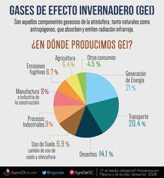 Emisiones #GEI #CambioClimático