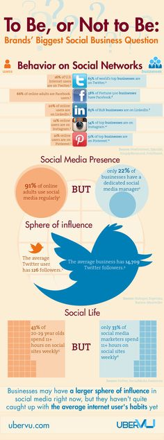 To Be or Not to Be: Brands' Biggest Social Business Question - Infographic, Part 1