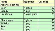 Soda Calorie Chart | Biglee's Blogs: Calorie Chart For Indian Food Items