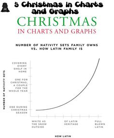 5 Christmas in Charts and Graphs Almost to the full blown Latin