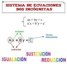 Matemáticas: Los sistema de ecuaciones de dos incognitas Iniciamos un nuevo ciclo de recursos de Secundaria, todas las semanas, un nuevo recursos para nuestros alumnos de Secundaria. Hoy empezamos ...