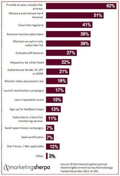 Marketing Research Chart: Improving email deliverability - MarketingSherpa