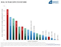 Asset Classes 10-Year Expected Return