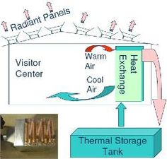 Directory:XDOBS:Renewable Cooling and Water from Air - PESWiki