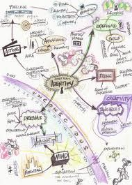 Mindmaps - so useful, clever and because I wish I'd thought of it...
