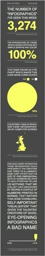 An excellent infographic on the value / lack of value of found in infographics #branding #social media #graphic design