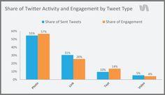 6 Tips for Creating Quick Social Media Images by Jade Furubayashi via Simply Measured Social Networks, Social Media Marketing, Twitter Trending, Social Media Images, Text On Photo, Instagram Tips, Marketing Digital, Bar Chart, Blog