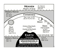 The Bible and the Still Flat Earth. Do you believe what the bible says or what science says. These verses speak for itself.