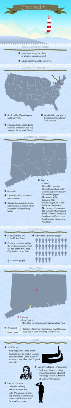Infographic of Connecticut Fast Facts