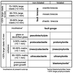 Fault rock classification scheme. Woodcock and Mort (2008).