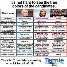 """""""Here's the chart I shared in my endorsement of Bernie. Hard to argue these facts. (Note: Hillary changed on TPP since this chart was made)"""""""