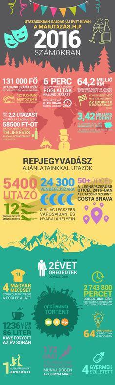maiUtazás.hu infografika 2016