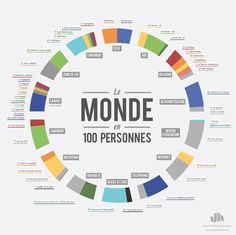 Infographie : le monde en 100 Personnes