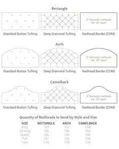 We have all custom headboard shapes including: Rectangle, Arch, and Camelback. Add some interest by choosing from Standard Button Tufting, Deep Diamond Tufting, and Nailhead Bordering!