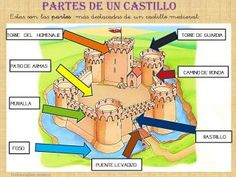 EDAD MEDIA PARA NIÑOS Medieval World, Medieval Castle, Castle Coloring Page, Real Castles, Medieval Crafts, History Teachers, Indian Photography, Middle Ages, Preschool Activities