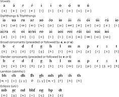 Learning Gaeilge