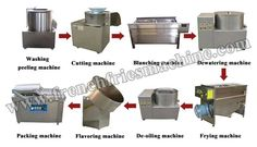 Small-scale potato chips production line for your choice, Stainless steel, easy to operate, high productivity and high efficiency. Potato Chips Machine, Making French Fries, Production Line, Packing Machine, Banana Chips, Scale, Potatoes, Change, Link