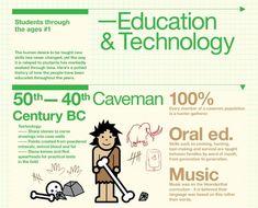 Education & technology (http://designbeep.com/2012/06/12/10-infographics-visualizing-digital-education/#) via @juandoming