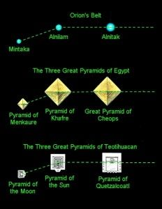 orions belt orientation pyramids-- fascinated by the Orion connections in all these ancient civilizations!  There is obviously another explanation we just don\'t know yet.