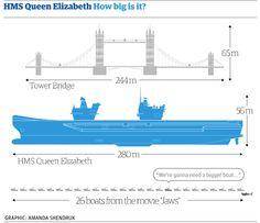 HMS Queen Elizabeth: vital statistics http://gu.com/p/3qkm6/tw