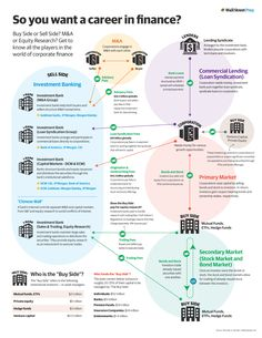 corporate finance Finance Careers Infographic: Whos Who in Corporate Finance - Wall Street Prep Cv Finance, Finance Degree, Accounting And Finance, Finance Books, Accounting Education, Business Education, Personal Finance, Business Major, Business Analyst