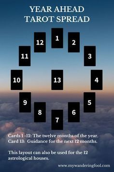 Year Ahead and Twelve Month and Astrological Tarot Spread - Great for Planning and Goal Setting! #tarotcardsmeaning