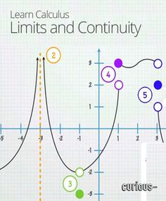 Limits and Continuity: