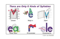 6 Syllable types to directly teach your students. Teach these types so students can accurately decode bigger words. Teaching Phonics, Phonics Activities, Teaching Reading, Learning, Phonics Words, Spelling Words, Reading Resources, Reading Strategies, Word Work Stations