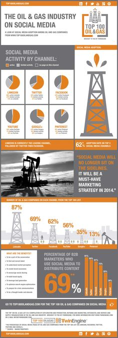 The Top 100 Oil and Gas on Social Media – Infographic by TwinEngine