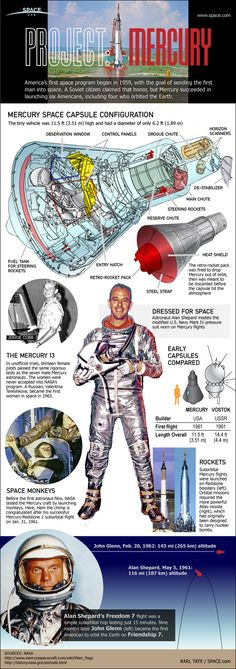 Week 12: Take a look at how the first American astronauts flew in space on NASA's Mercury space capsules in this SPACE.com infographic.