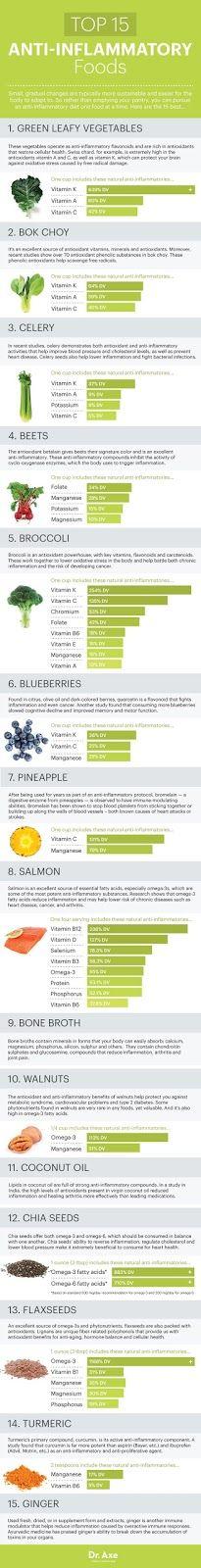 Skinny Diva Diet: Top 15 Anti-Inflammatory Foods [Infographic]