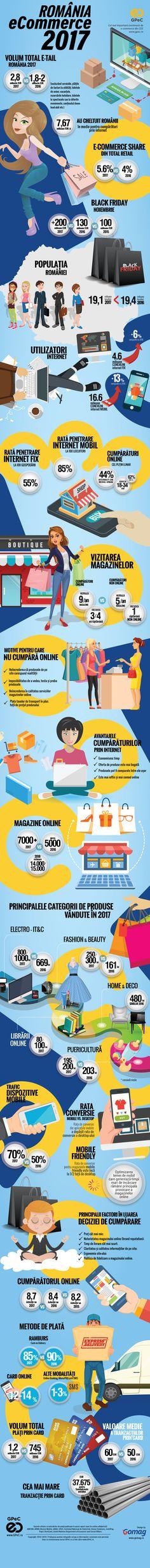 GPeC Piata romaneasca de e-commerce 2017 E Commerce, Youtube, Collection, Ecommerce, Youtubers, Youtube Movies