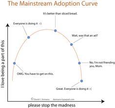 Mainstream Adoption Curve - Via Richard Martin