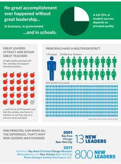 Why school leadership and principals matter
