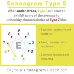 Enneagram #Type5 when you are under stress, you typically move towards and take on some of the average to unhealthy aspects of the Type 4 (see how the lines connect?). Learning this can be a major asset to your growth because you'll be more attuned to when you are struggling, extend yourself some grace (since in Christ there is no condemnation) and learn how to care for yourself towards the path of growth and liberation in the direction of growth (next series). #Enneagram