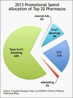 Pharma Marketing Blog: Promotional Spending in 2013 of the Top 20 Big Pharma Spenders