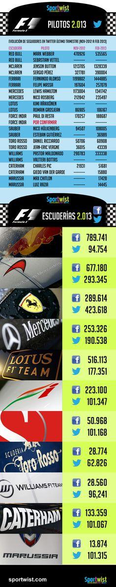 Formula 1 2013, la competición empieza en Twitter