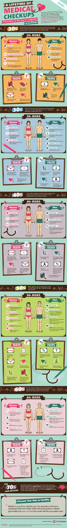 A Lifetime of Medical Checkups #infographic
