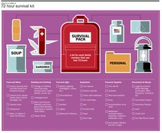 How to make a 72 hour survival kit | Bug out bag essentials at survivallife.com #preppers #survivalist #bugoutbag