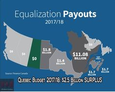Quebec receives over $11 Billion in equalization payments and has a budget surplus of 2.5 Billion. Alberta receives $0 in equalization payments and is running a deficit more than every other province combined TIMES FOUR.  #CDNPoli #ABPoli #ABLeg #ABPoli