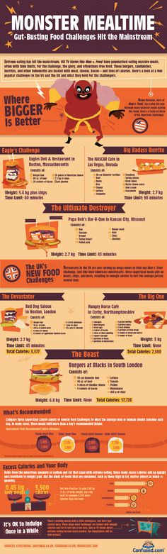 Monster Mealtime: Eating Challenges (Infographic)