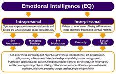 Emotional Intelligence - Lessons - Tes Teach
